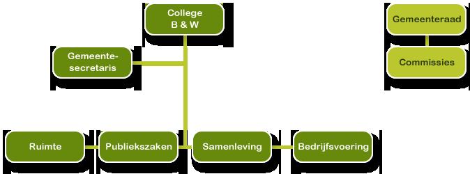 organisatiemodel